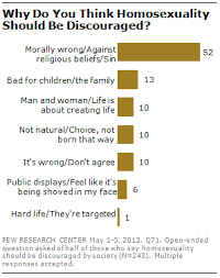 Section 3: Religious Belief and Views of Homosexuality | Pew ...