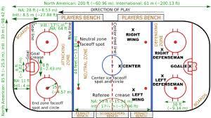ice hockey rink   wikipediaice hockey rink