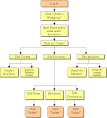 rhaptos software development   workflow chart for creating a workgroupworkflow chart for creating a workgroup