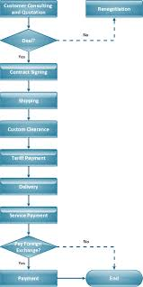 process flow chart symbols   process flow diagram   flowchart symbolsflow chart   import process  picture  flowchart software