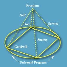 tsrscna literature na service pyramid