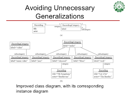 class and sequence diagramsavoiding unnecessary generalizations inappropriate hierarchy of classes  which should be instances