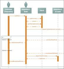 create a uml sequence diagram   visiouml sequence diagram