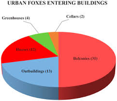 Rapid Urbanization of <b>Red Foxes</b> in Estonia: Distribution, Behaviour ...