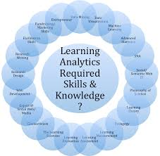 learning analytics debating fundamentals prerequisite skills learning analytics required knowledge and skills