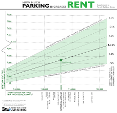 how much does one parking spot add to rent reinventing parking how much does one parking spot add to rent