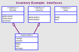 components  classes  interfaces  amp  containers   oh my the interfaces are distinguished by the  lt  lt interface gt  gt  stereotype designation  the example also adopts the conventions  used in som and activex  of prefixing