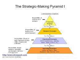 the strategic making pyramid i diagram   a photo on flickriverthe strategic making pyramid i diagram