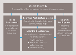 learning strategy for organizations from global knowledge strategy and design expertise to transform learning in your organization