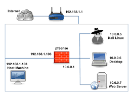 setting up a pentest lab pfsense in virtualbox following is the network we are going to setup in this article
