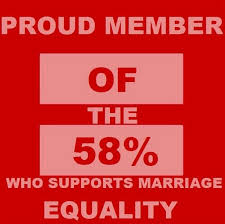 Marriage equality for same-sex couples 58 percent meme | DiversityInc via Relatably.com