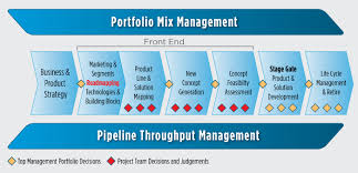 product line strategizing and roadmapping   the adept groupin a full architecture of new product development  see diagram    product line roadmapping is a sub process  in the front end  preceding concept