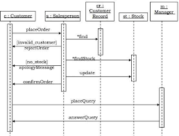 uml behavioural diagramssequence diagram