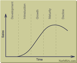 product life cycleproduct life cycle curve