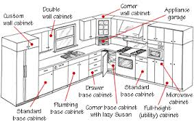 kitchen cabinet sizes lovely on home interior design with nice types kitchen