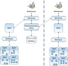 architectureremote web server configuration