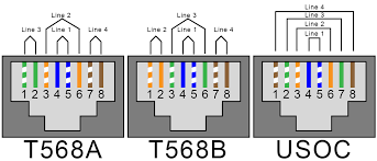 rj11 phone to rj45 jack there are three standard ways of wiring a phone jack t568a t568b and usoc the difference is what colors are connected to what pins on the jack