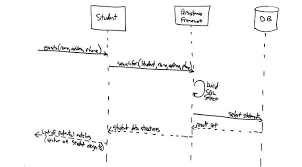 uml  sequence diagrams  an agile introductionthe boxes across the top of the diagram represent classifiers or their instances  typically use cases  objects  classes  or actors