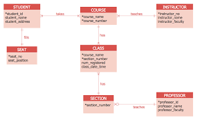 entity relationship diagram  erd  solution   conceptdraw comentity relationship diagram using crow    s foot notation