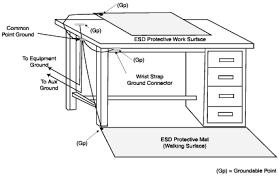 esd frequently asked questions typical work station