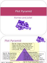 romeo and juliet plot pyramid