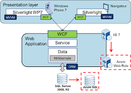images of web architecture diagram   diagramsweb application architecture diagram