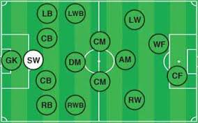 soccer positions explained   names  descriptions  field roles  diagrama sweeper is located at the back of the defensive line  just in front of the keeper  this position is no longer popularly used in the modern game but was