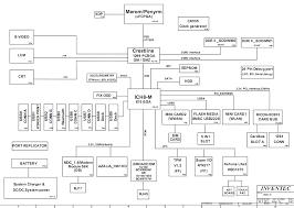 block diagram of laptop motherboard the wiring diagram hp compaq 6710s laptop schematic diagram block diagram