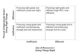 Effectiveness vs  Efficiency InsightSquared