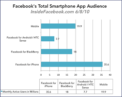 Facebook Smartphone Use
