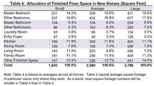 master bedroom measurements table  allocation of finished floor space in new homes square feet