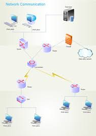 logical network diagrams  free logical network software with    logical network diagram  logical topologies