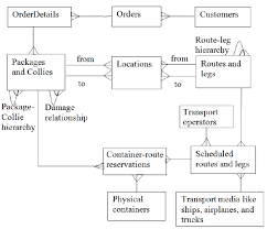 fig    er diagram of the most important tables in a logistics    er diagram of the most important tables in a logistics management system