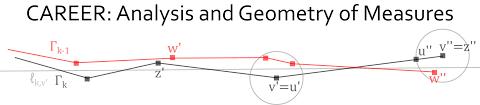 nsf career award analysis and geometry of measures career analysis and geometry of measures