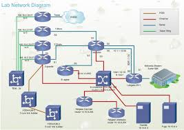 network diagram exampleslab network