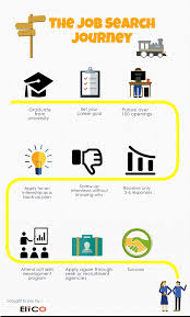 the job search journey elico is an integrated solutions provider the job seeking pathawy