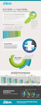 infographic soft skills vs hard skills landing that coveted job employers are looking for soft skills vs hard skills infographic