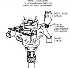 2000 chevy s10 fuse box diagram all image wiring diagram 94 Chevy Fuse Box Diagram chevy 5 3 engine diagram knock sensors furthermore 94 chevy k1500 4x4 wiring diagram furthermore 1989 94 chevy fuse block diagram