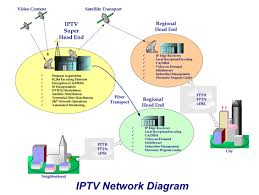 iptv satellite solution    that deploy and maintain network nodes  maximize uptime and protect the quality of service on networks iptv satellite and terrestrial distribution
