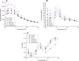 Development of Polypropylene Composites with <b>Green</b> Coffee Cake ...
