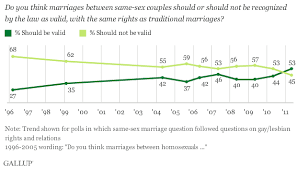 us public opinion polls on homosexuality a brief overview of current and past public support of same sex marriage and opposition to it