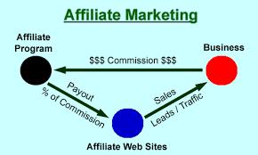 Image result for affiliate marketing images