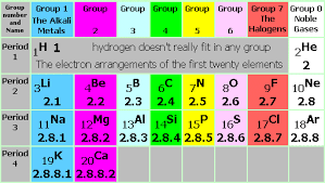 atomic structure nucleus proton neutron electron mass charge    note  in the most modern periodic table notation groups   and  are numbered groups  to