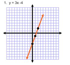 Using Slope Intercept Form to Graph   Practice Problems Algebra Class com