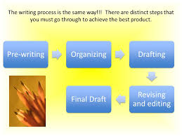 the writing process steps in writing an essay pre writing    the writing process is the same way    there are distinct steps that you