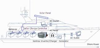 solar boat wiring diagram solar wiring diagrams online solar battery charging packages for rv boat off grid apps description solar boat wiring diagram