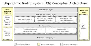 algorithmic trading system architecture   stuart gordon reidconceptual architecture