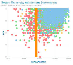 how admissions committees think ultimate college prep guide applicants a gpa below 3 0 were for the most part denied admission to