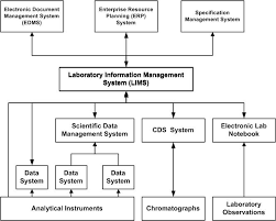 laboratory information management systems  lims  information    laboratory information management system diagram