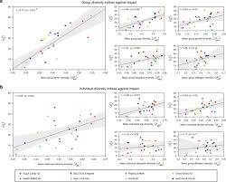The preeminence of <b>ethnic</b> diversity in scientific collaboration ...